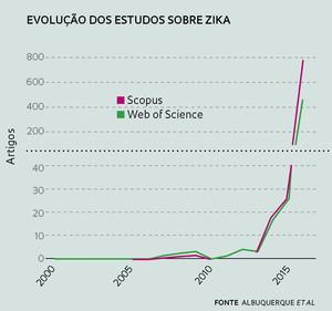 Zika_graf