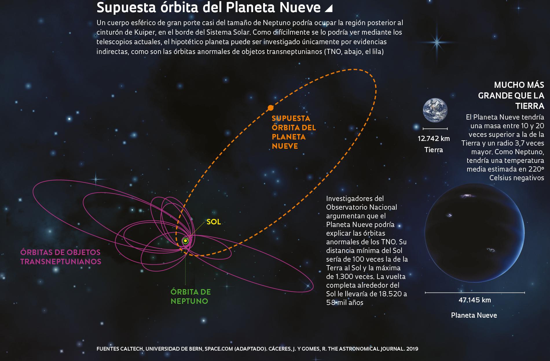 Un Mundo En Las Afueras Del Sistema Solar Revista Pesquisa Fapesp