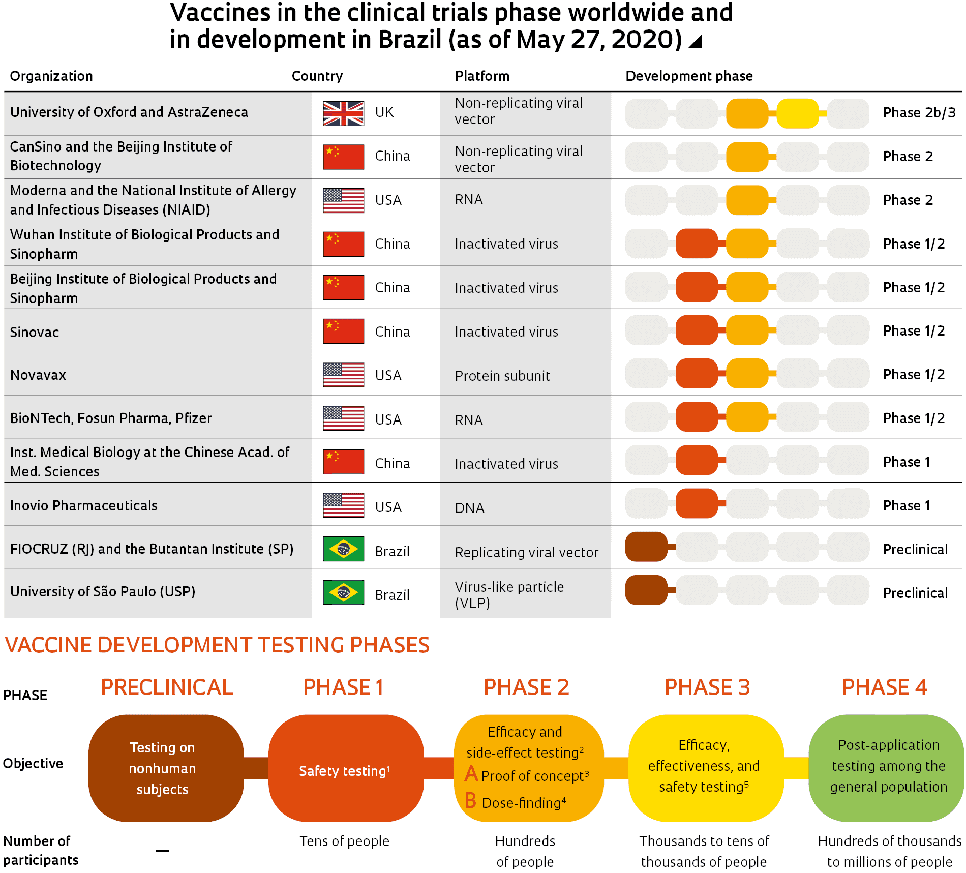 Vaccines in the clinical trials phase worldwide and in development in Brazil (as of May 27, 2020)